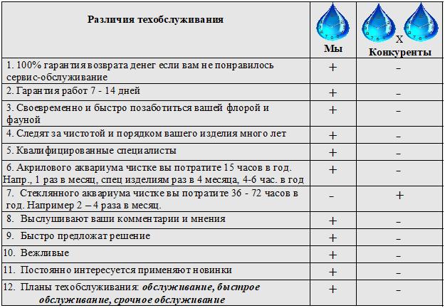 Akvariumai-APTARNAVIMO-PRIEŽIŪROS-SKIRTUMAI