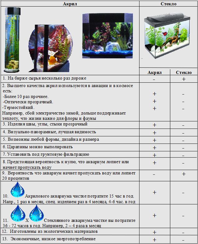 Akvariumu-skirtumai